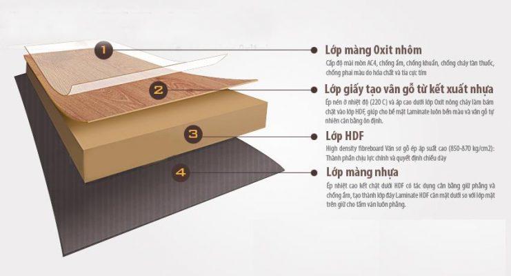 cấu tạo sàn gỗ công nghiệp prince