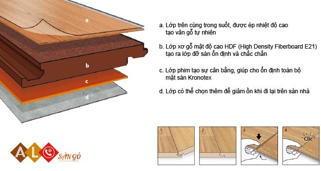 Cấu tạo của sàn gỗ công nghiệp Thaigreen